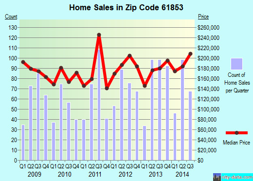 Zip code 61853 (Mahomet, Illinois) real estate house value trends