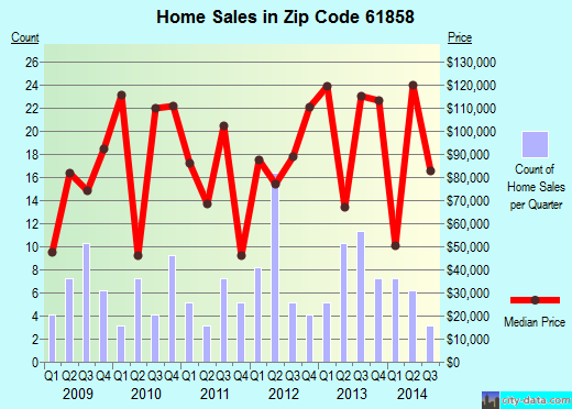 Zip code 61858 (Oakwood, Illinois) real estate house value trends