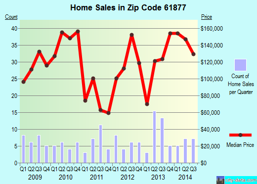 Zip code 61877 (Sidney, Illinois) real estate house value trends