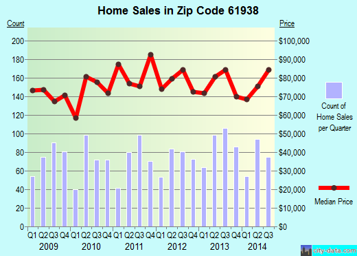 Zip code 61938 (Mattoon, Illinois) real estate house value trends