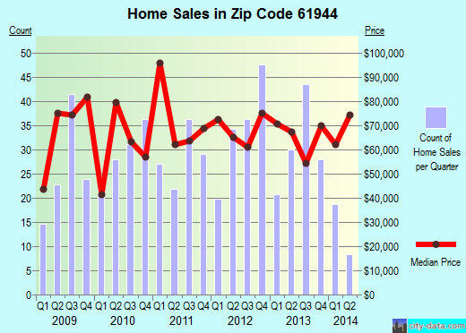 Zip code 61944 (Paris, Illinois) real estate house value trends