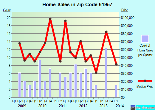 Zip code 61957 (Windsor, Illinois) real estate house value trends