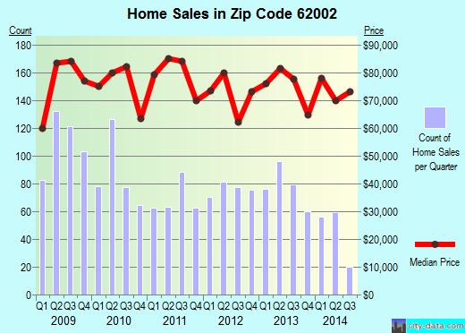 Zip code 62002 (Alton, Illinois) real estate house value trends