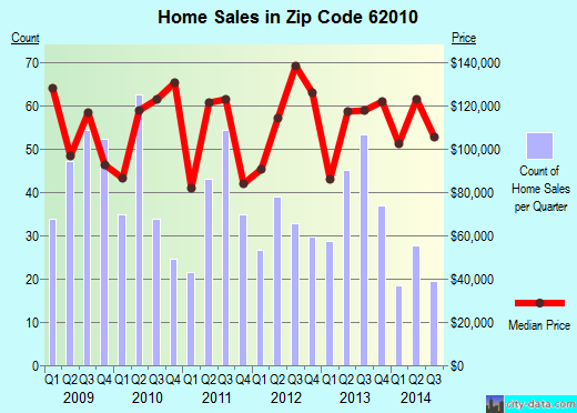 Zip code 62010 (Bethalto, Illinois) real estate house value trends
