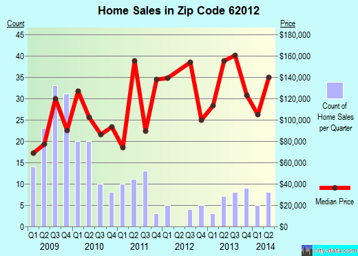 Zip code 62012 (Brighton, Illinois) real estate house value trends