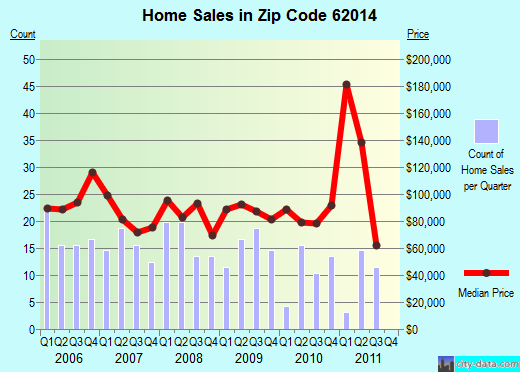 Zip code 62014 (Bunker Hill, Illinois) real estate house value trends