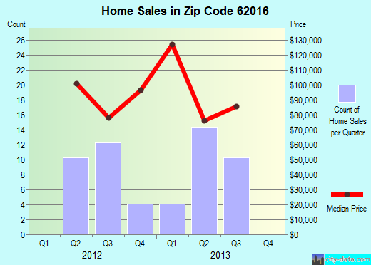 Zip code 62016 (Carrollton, Illinois) real estate house value trends