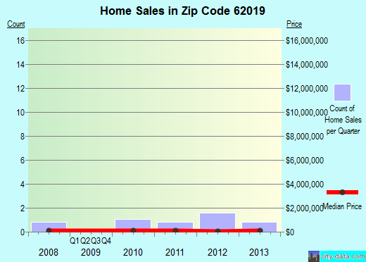 Zip code 62019 (Donnellson, Illinois) real estate house value trends