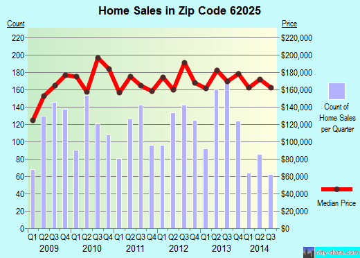 Zip code 62025 (Edwardsville, Illinois) real estate house value trends