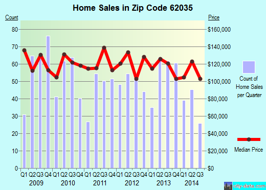 Zip code 62035 (Godfrey, Illinois) real estate house value trends