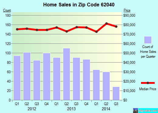 Zip code 62040 (Granite City, Illinois) real estate house value trends