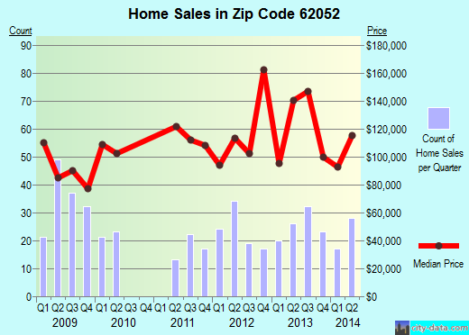 Zip code 62052 (Jerseyville, Illinois) real estate house value trends