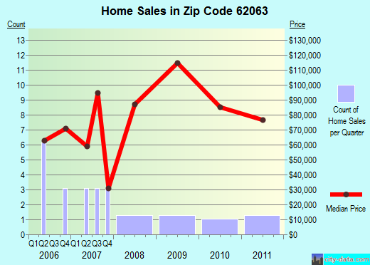 Zip code 62063 (Medora, Illinois) real estate house value trends