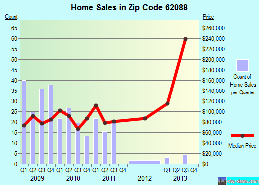 Zip code 62088 (Staunton, Illinois) real estate house value trends