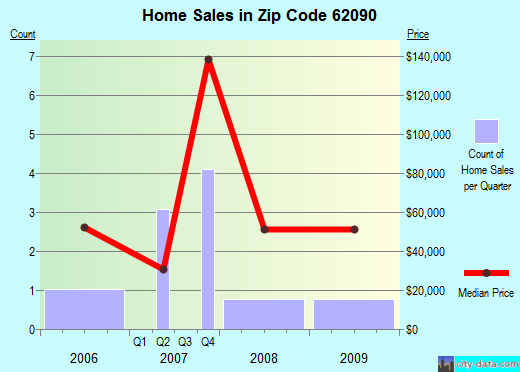Zip code 62090 (Venice, Illinois) real estate house value trends