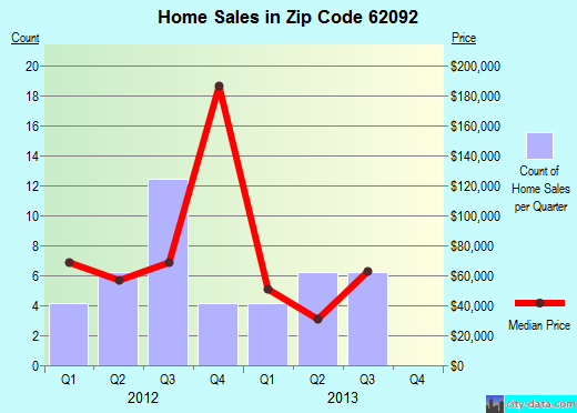 Zip code 62092 (White Hall, Illinois) real estate house value trends