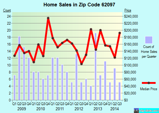 Zip code 62097 (WORDEN, Illinois) real estate house value trends