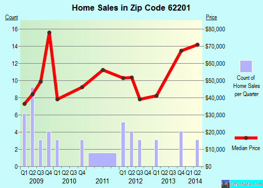 Zip code 62201 (Fairmont City, Illinois) real estate house value trends