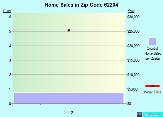 Zip code 62204 (Washington Park, Illinois) real estate house value trends