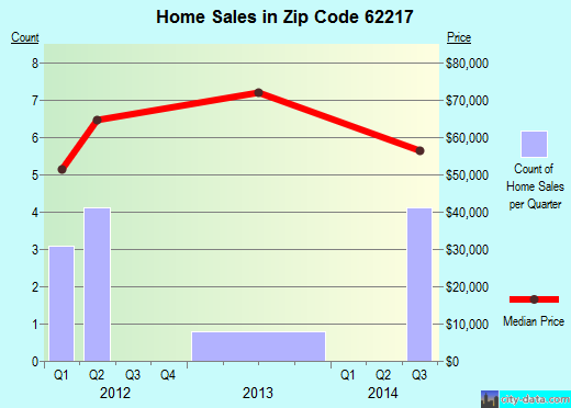 Zip code 62217 (Baldwin, Illinois) real estate house value trends