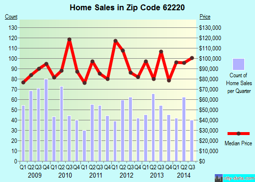 Zip code 62220 (BELLEVILLE, Illinois) real estate house value trends