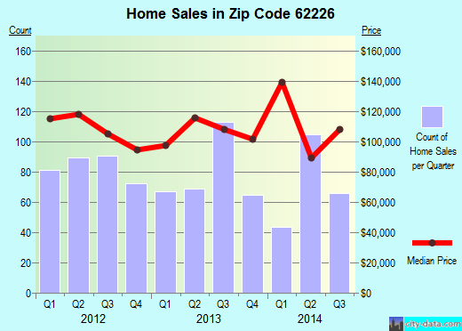 Zip code 62226 (SWANSEA, Illinois) real estate house value trends