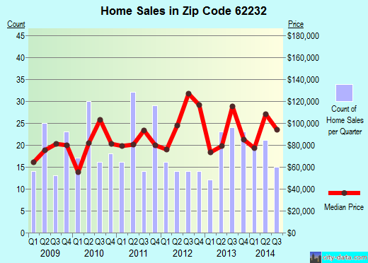 Zip code 62232 (CASEYVILLE, Illinois) real estate house value trends