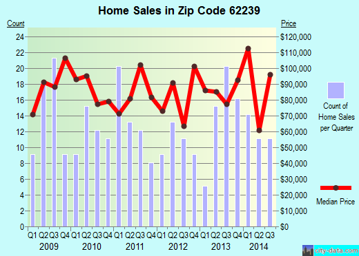 Zip code 62239 (Dupo, Illinois) real estate house value trends