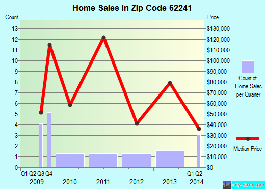 Zip code 62241 (Ellis Grove, Illinois) real estate house value trends