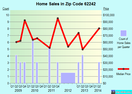 Zip code 62242 (Evansville, Illinois) real estate house value trends