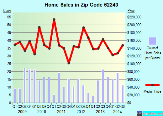 Zip code 62243 (Freeburg, Illinois) real estate house value trends