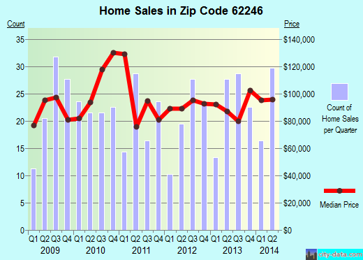 Zip code 62246 (Greenville, Illinois) real estate house value trends