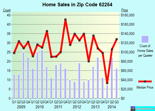 Zip code 62254 (Lebanon, Illinois) real estate house value trends