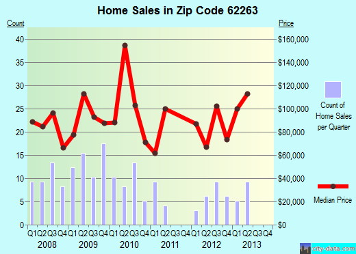 Zip code 62263 (Nashville, Illinois) real estate house value trends