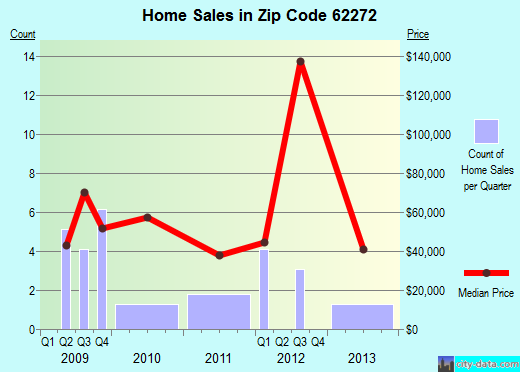 Zip code 62272 (Percy, Illinois) real estate house value trends