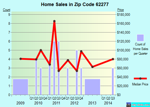 Zip code 62277 (Prairie du Rocher, Illinois) real estate house value trends