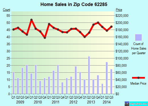 Zip code 62285 (SMITHTON, Illinois) real estate house value trends