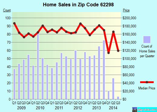 Zip code 62298 (Waterloo, Illinois) real estate house value trends