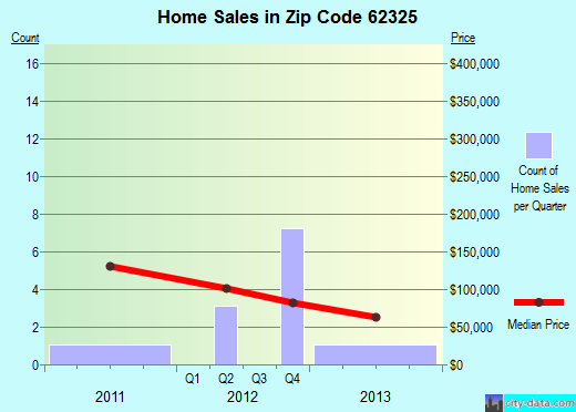 Zip code 62325 (COATSBURG, Illinois) real estate house value trends