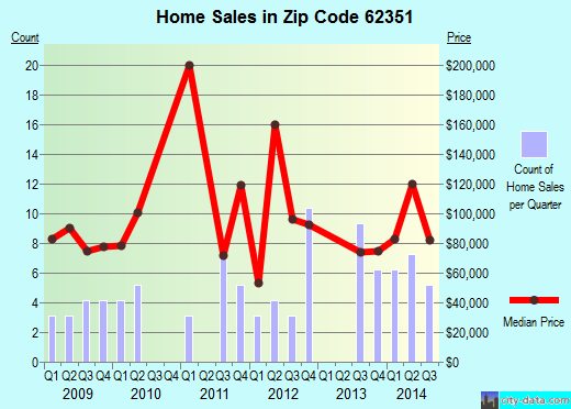 Zip code 62351 (MENDON, Illinois) real estate house value trends