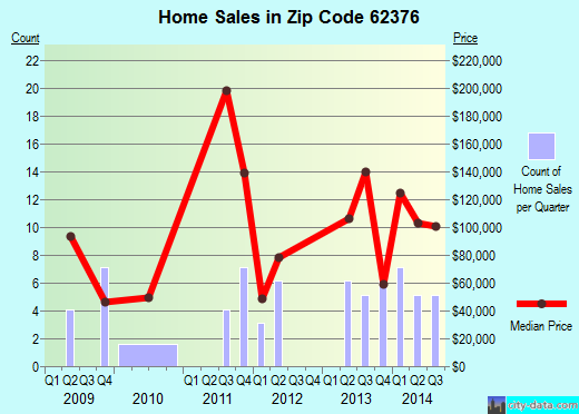 Zip code 62376 (Ursa, Illinois) real estate house value trends