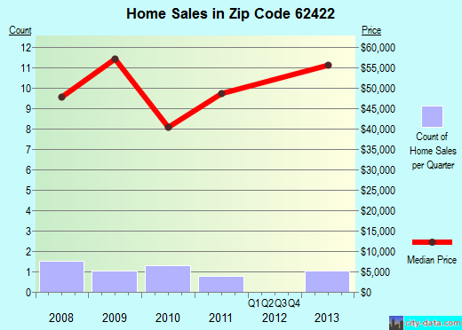 Zip code 62422 (Cowden, Illinois) real estate house value trends