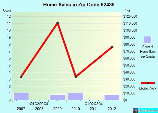 Zip code 62436 (Jewett, Illinois) real estate house value trends