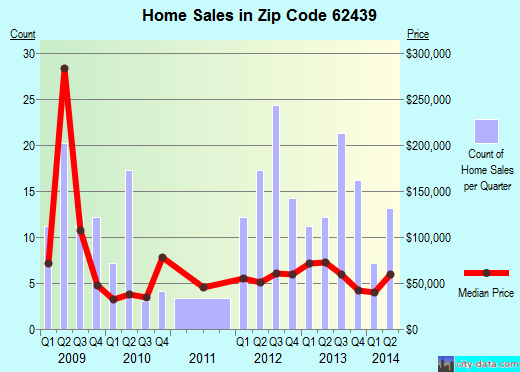 Zip code 62439 (Lawrenceville, Illinois) real estate house value trends