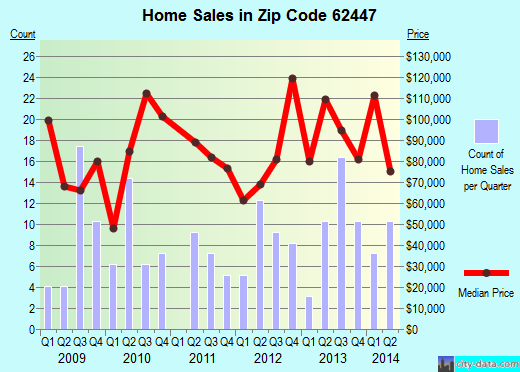 Zip code 62447 (Neoga, Illinois) real estate house value trends