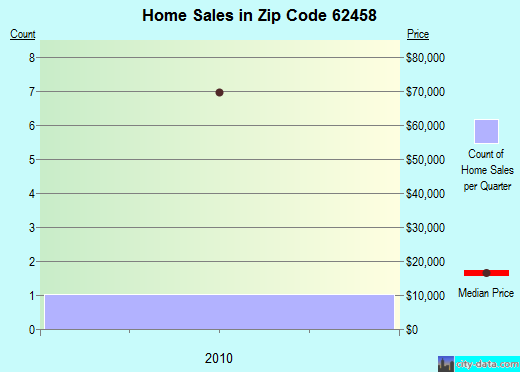 Zip code 62458 (St. Elmo, Illinois) real estate house value trends