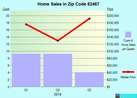 Zip code 62467 (Teutopolis, Illinois) real estate house value trends