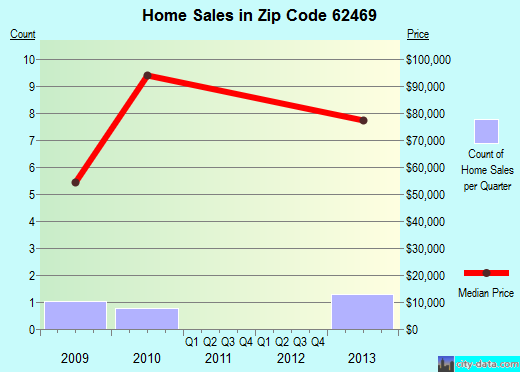 Zip code 62469 (, Illinois) real estate house value trends