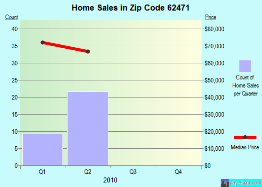 Zip code 62471 (Vandalia, Illinois) real estate house value trends