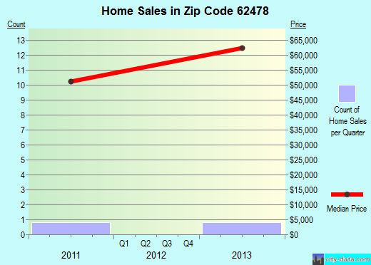 Zip code 62478 (, Illinois) real estate house value trends